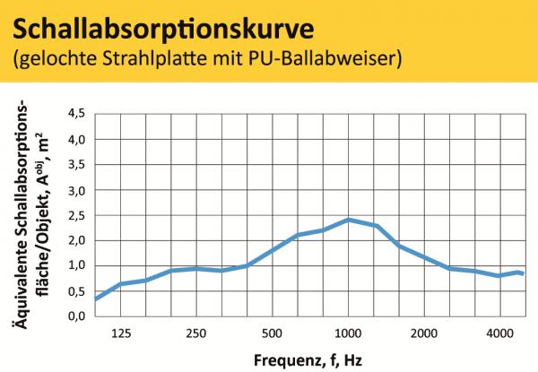 Schallabsorbtionskurve gelocht mit ballabweiser