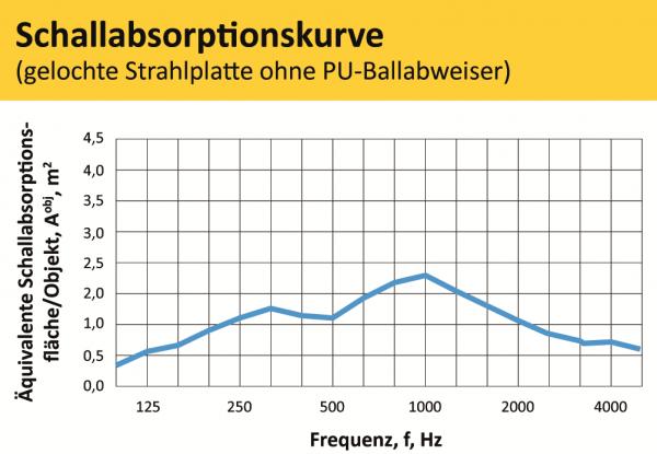 Schallabsorbtionskurve gelocht ohne ballabweriser